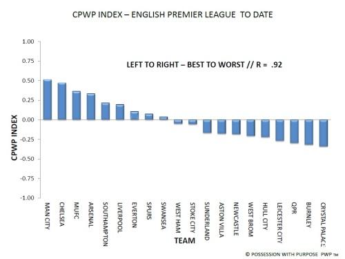 English Premier League CPWP Index