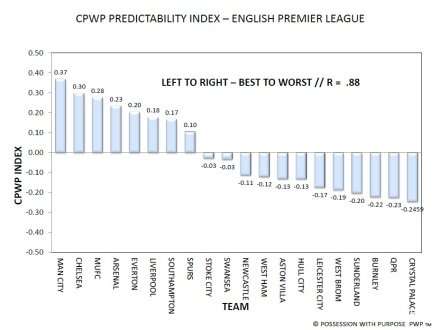 English Premier League CPWP Predictability Index