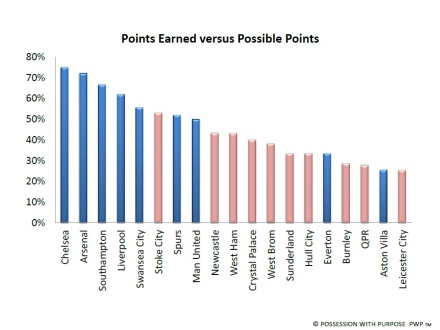 English Premier League PCT Points Earned versus Possible Points under League Passing Attempts Average