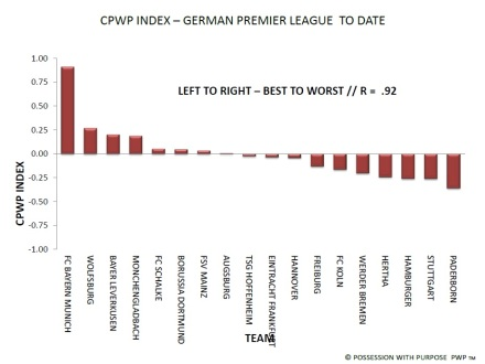 German Premier League CPWP Index