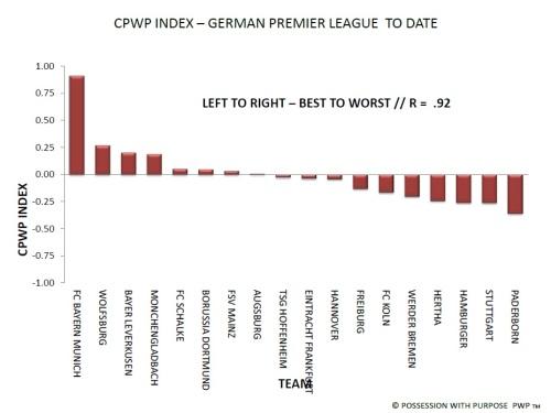 German Premier League CPWP Index