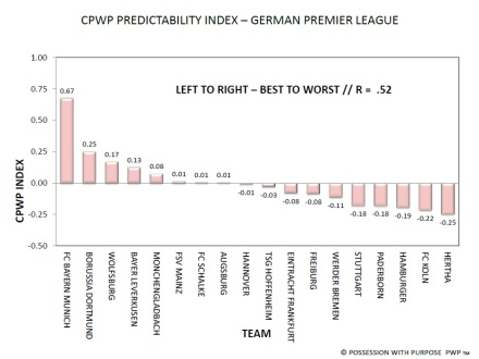 German Premier League CPWP Predictability Index