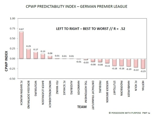 German Premier League CPWP Predictability Index
