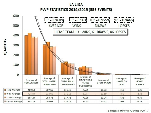 La Liga Premier League PWP Data Points