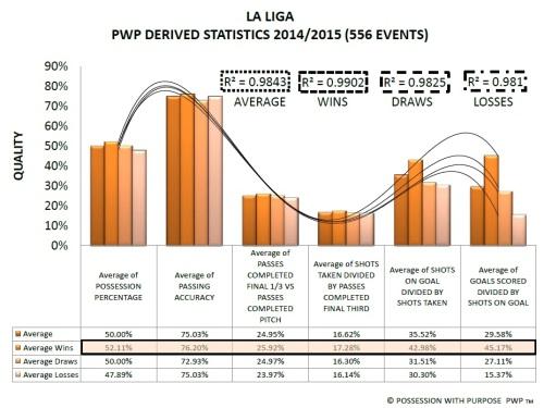 La Liga Premier League PWP Derived Data Points