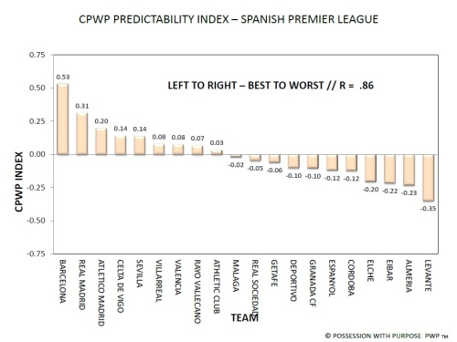 Spanish Premier League CPWP Predictability Index
