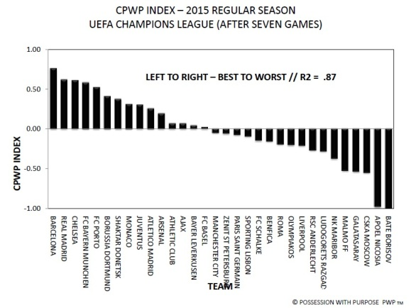 UEFA Champions League CPWP Index After Seven Games