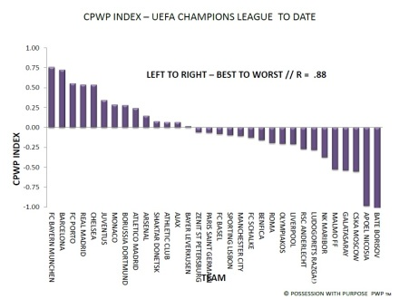 UEFA Champions League CPWP Index