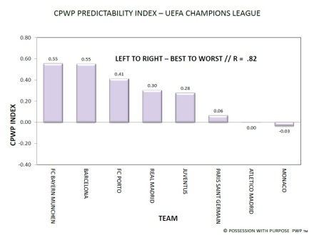 UEFA Champions League CPWP Predictability Index
