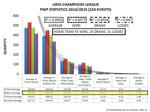UEFA Champions League PWP Data Points