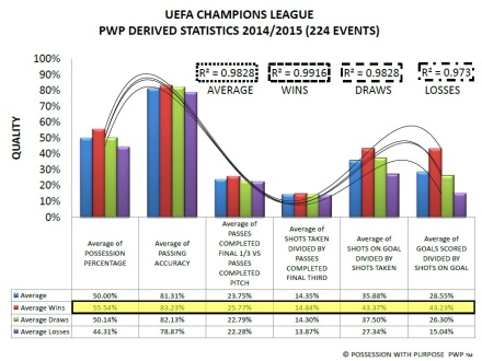 UEFA Champions League PWP Derived Data Points