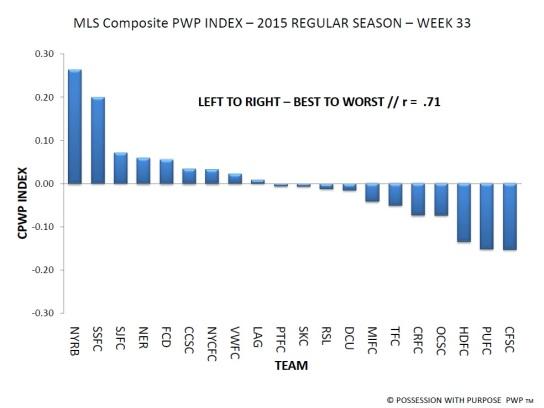 MLS Week 33 CPWP Index