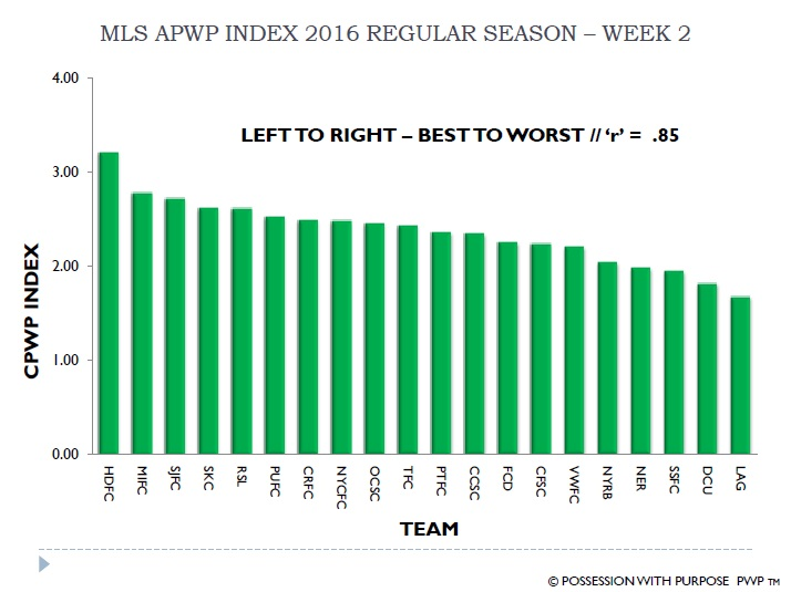 MLS APWP Index 2016 Week 2