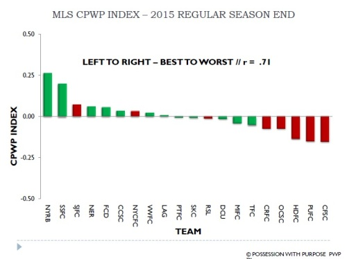 MLS CPWP Index 2015 End of Season