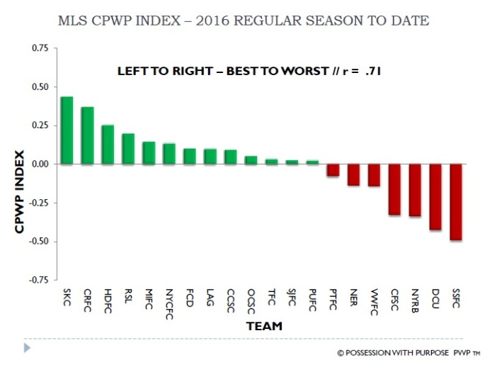 MLS CPWP Index 2016 To Date Week 3