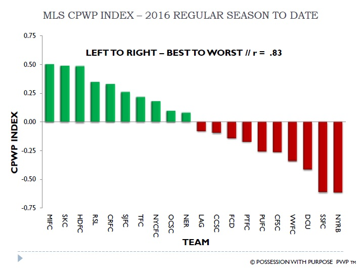 MLS CPWP Index 2016 To date