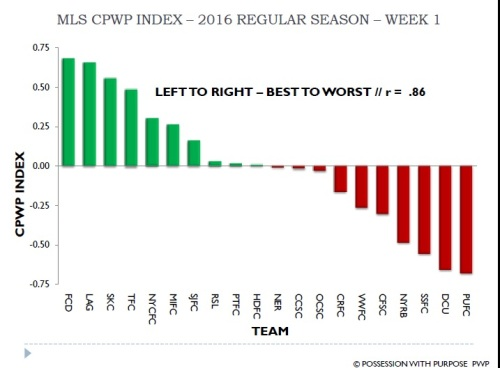 MLS CPWP Index 2016 Week 1