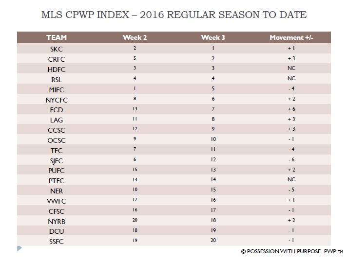 MLS CPWP Index 2016 Week 3 Compared To Week 2