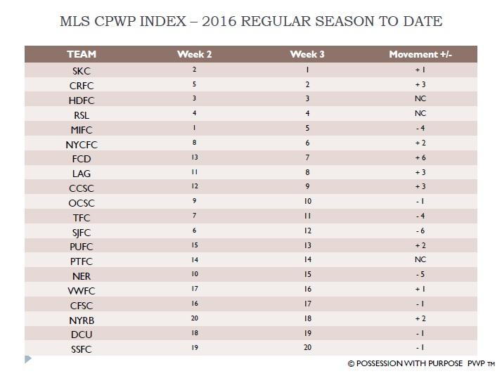 MLS CPWP Index 2016 Week 3 Compared To Week 2