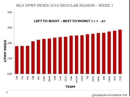 MLS DPWP Index 2016 Week 1