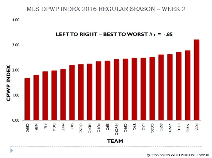 MLS DPWP Index 2016 Week 2