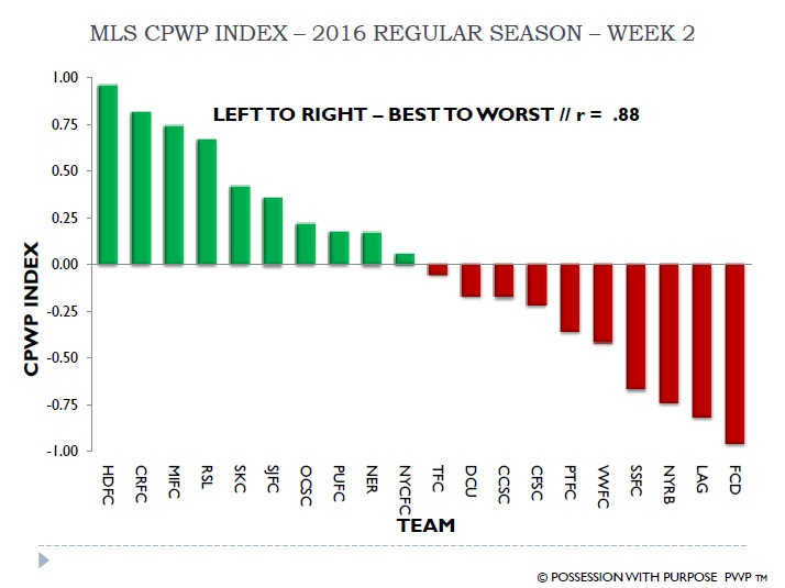 MLS PWP Index 2016 Week 2