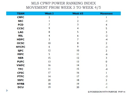 Mls-cpwp-index-week-4-5-movement-chart-from-week-3