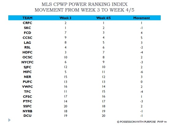 MLS CPWP Index Week 4-5 Movement Chart from Week 3