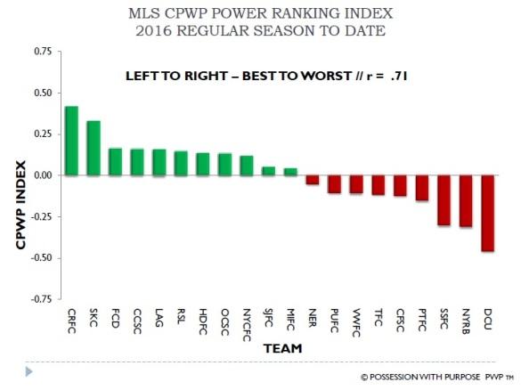 MLS CPWP Index Week 4-5 Season to Date
