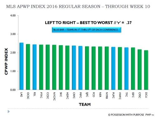 MLS APWP Index Through Week 10