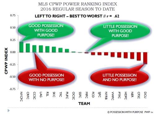 MLS CPWP Index Through Week 10
