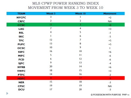 MLS CPWP Power Rankings Through Week 10