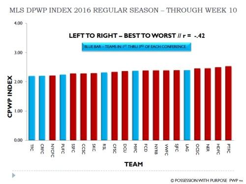 MLS DPWP Index Through Week 10