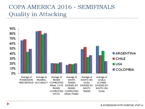 COPA AMERICA 2016 QUALITY IN ATTACKING