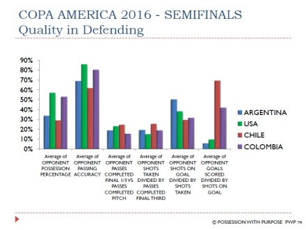 COPA AMERICA 2016 QUALITY IN DEFENDING