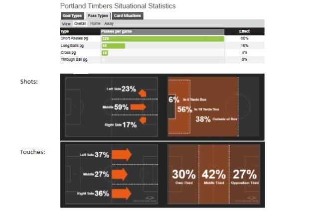 PTFC Team Stats