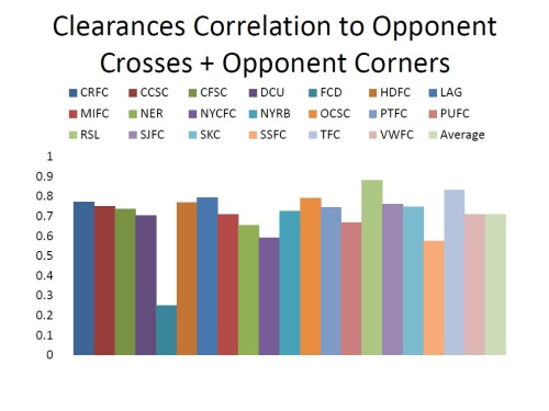 clearances-vs-opponent-crosses-and-corners